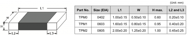 TPM series technical table