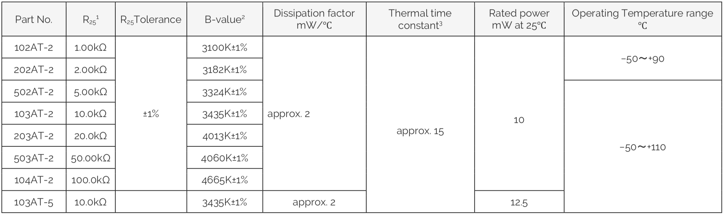 Semitec AT-2 NTC Thermistor Data Table