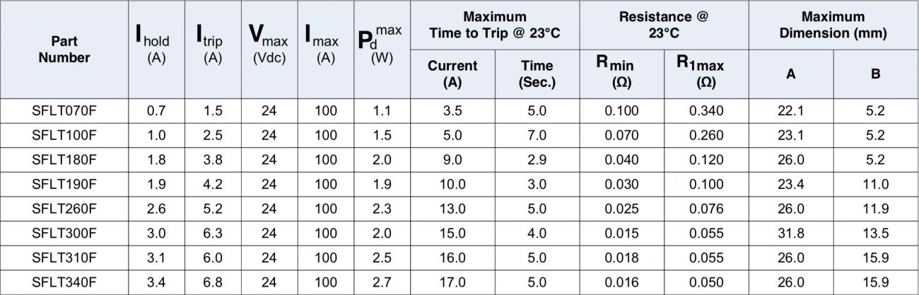 SFLT Data Table