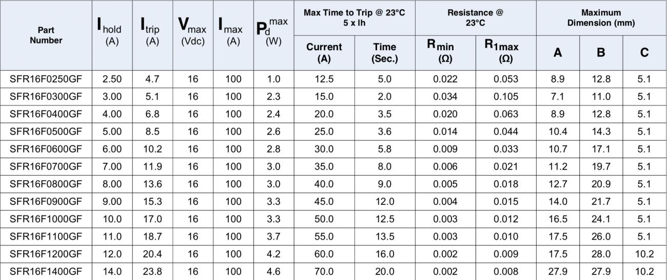SFR16F Data table