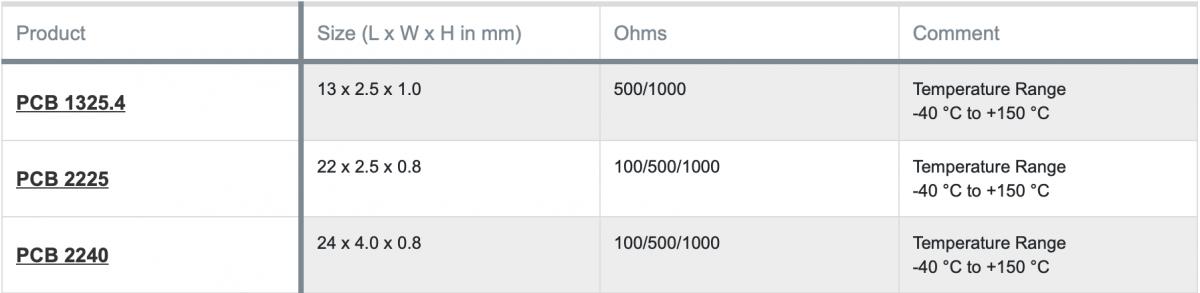 Heraeus PCBs data table