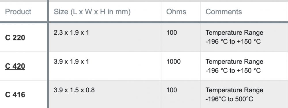 C series data table